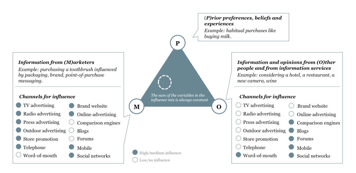 De beïnvloedingsmatrix toont aan dat reviews en andere ervaringen van mensen steeds belangrijker zijn geworden voor je online reputatie.
