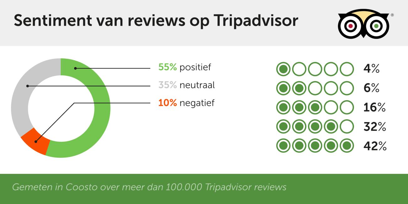 Vaak wordt gedacht dat mensen vaak negatieve reviews schrijven maar de meerderheid van de mensen is juist positief in het delen van ervaringen.